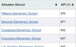 Almaden Valley Schools
